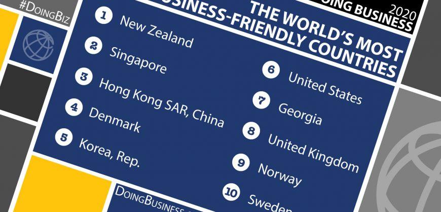 Всемирный банк решил прекратить публикацию рейтинга Doing Business из-за нарушений