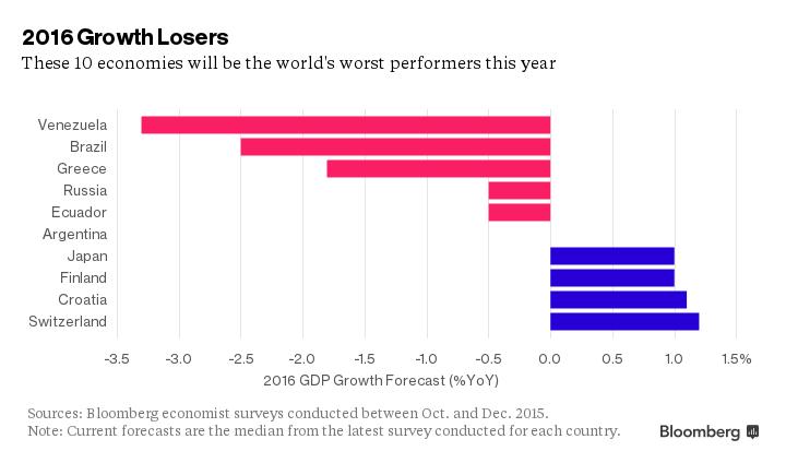 Bloomberg низко оценил экономику Российской Федерации