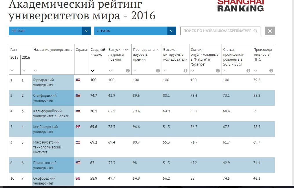 Три русских вуза попали втоп-500 интернационального рейтинга университетов